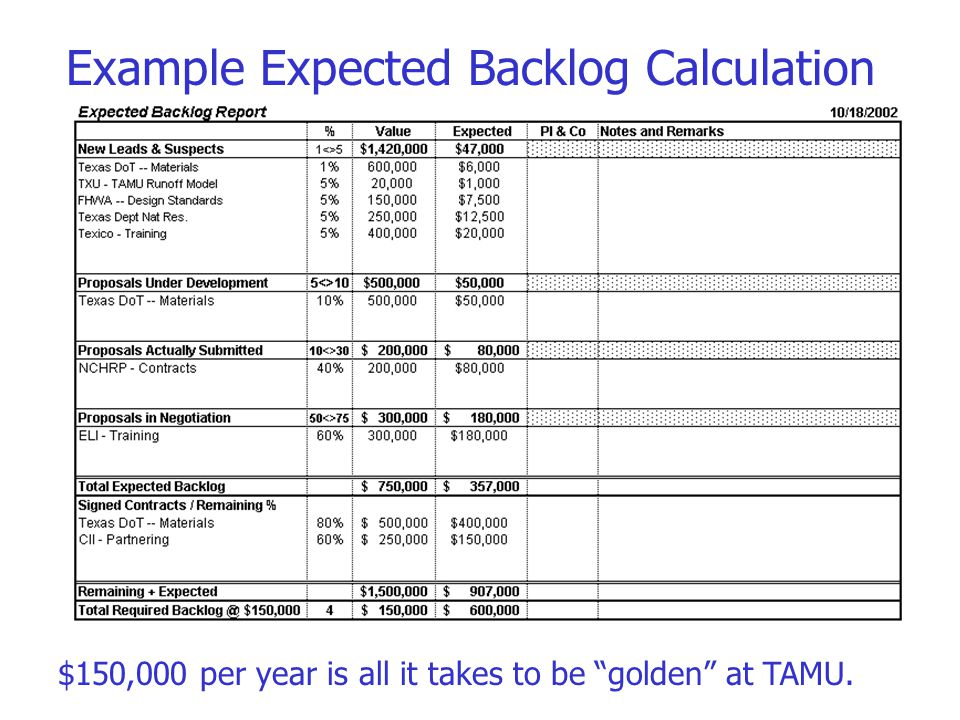 Example Expected Backlog Calculation