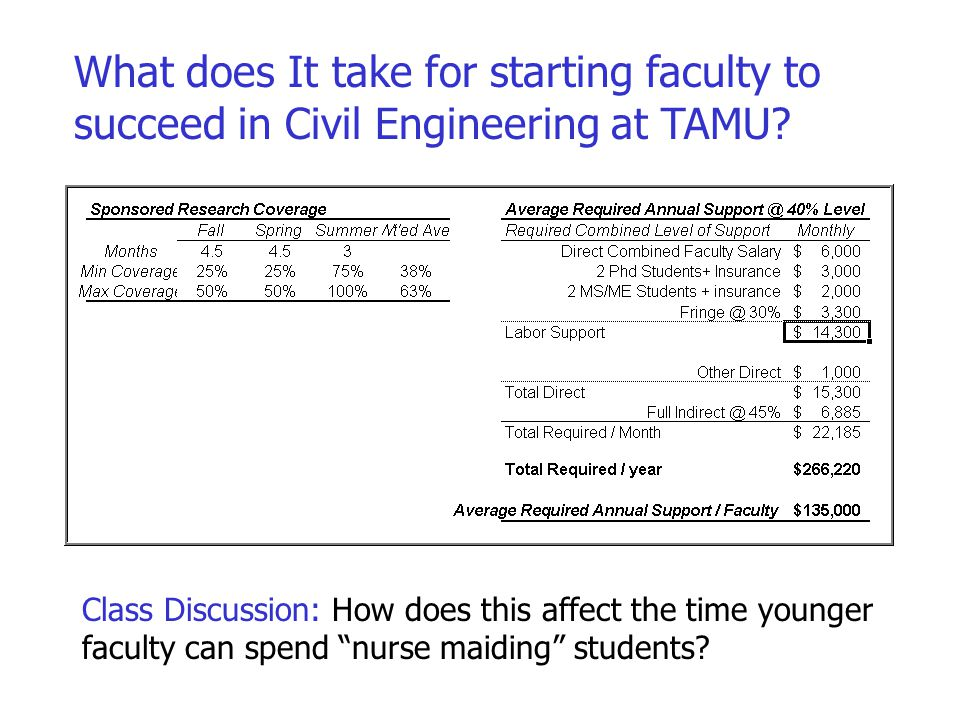What does It take for starting faculty to succeed in Civil Engineering at TAMU