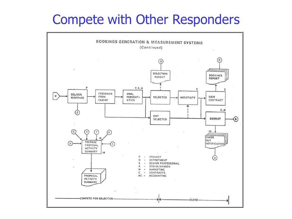 Compete with Other Responders