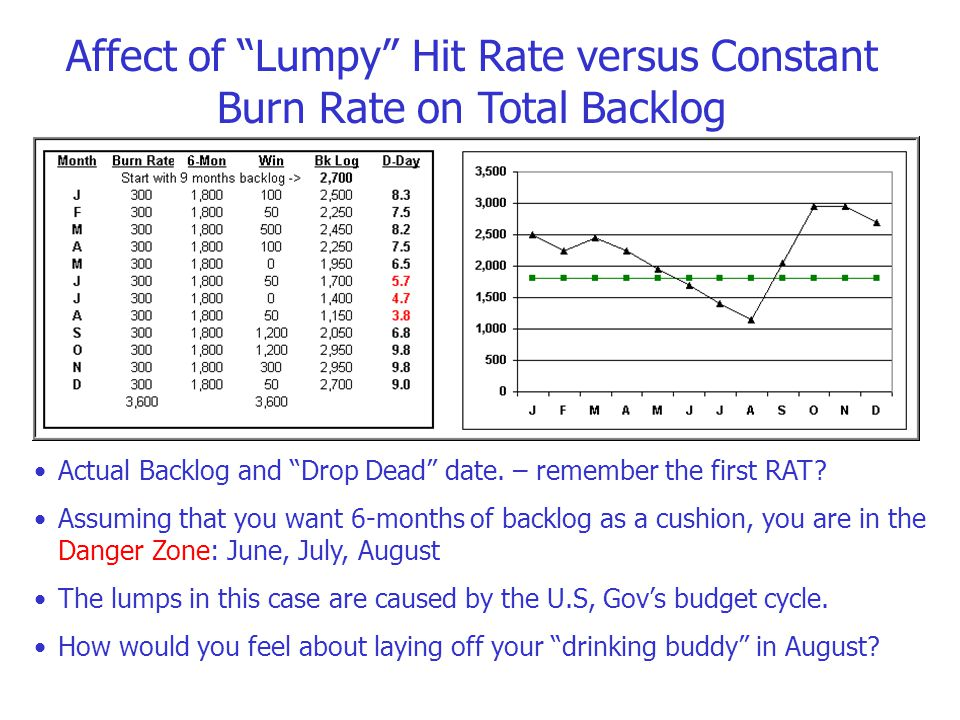 Affect of Lumpy Hit Rate versus Constant Burn Rate on Total Backlog