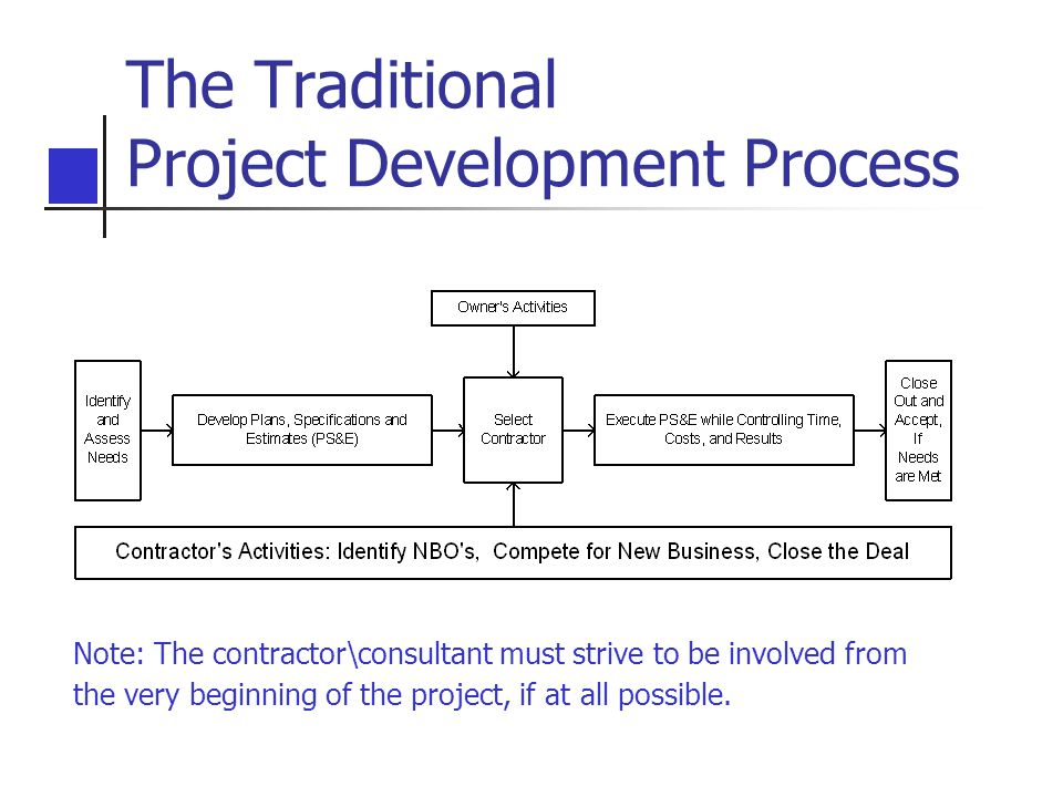 The Traditional Project Development Process