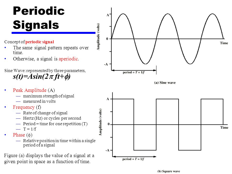 Periodic Signals The same signal pattern repeats over time.