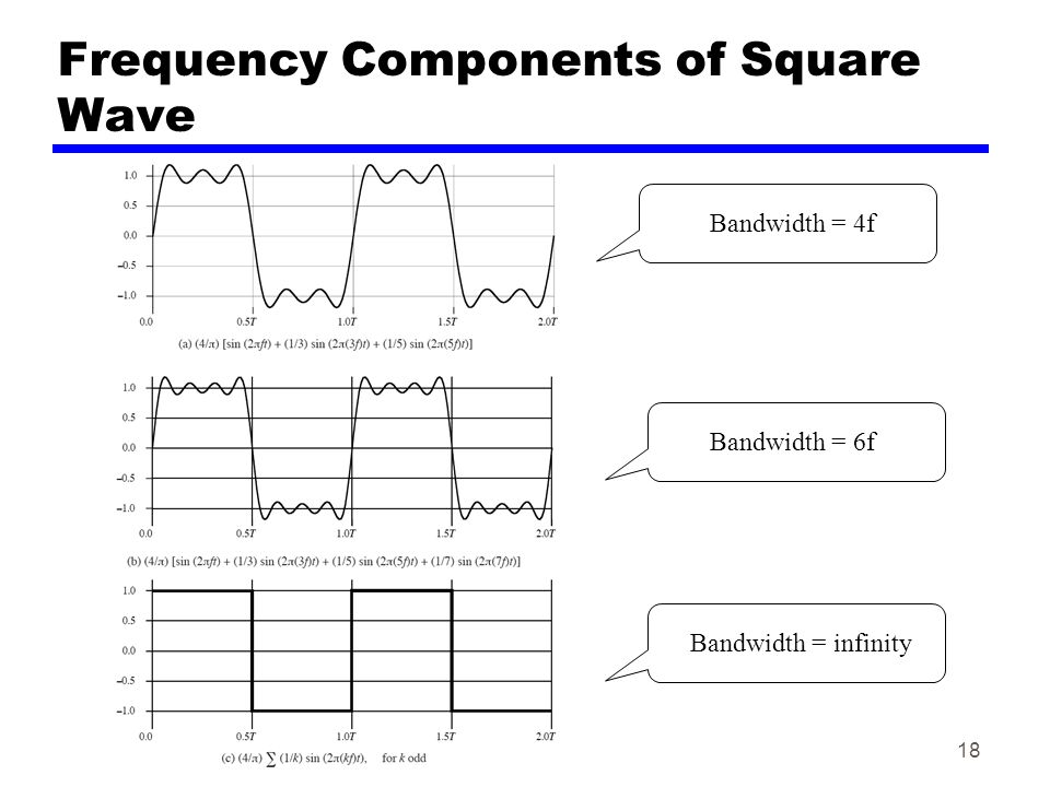 Frequency Components of Square Wave