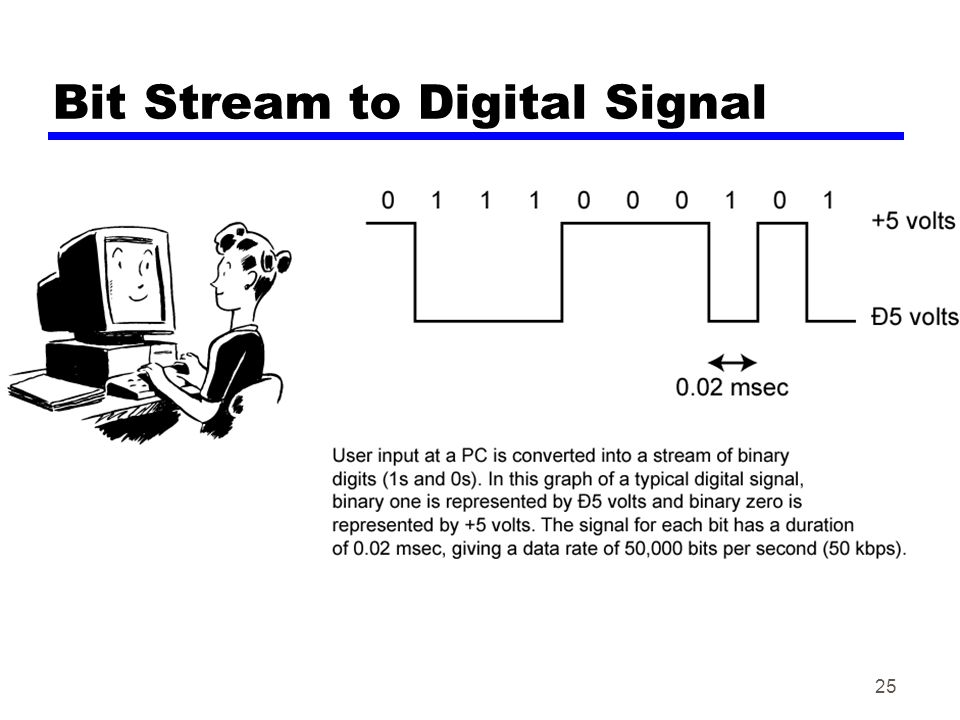 Bit Stream to Digital Signal