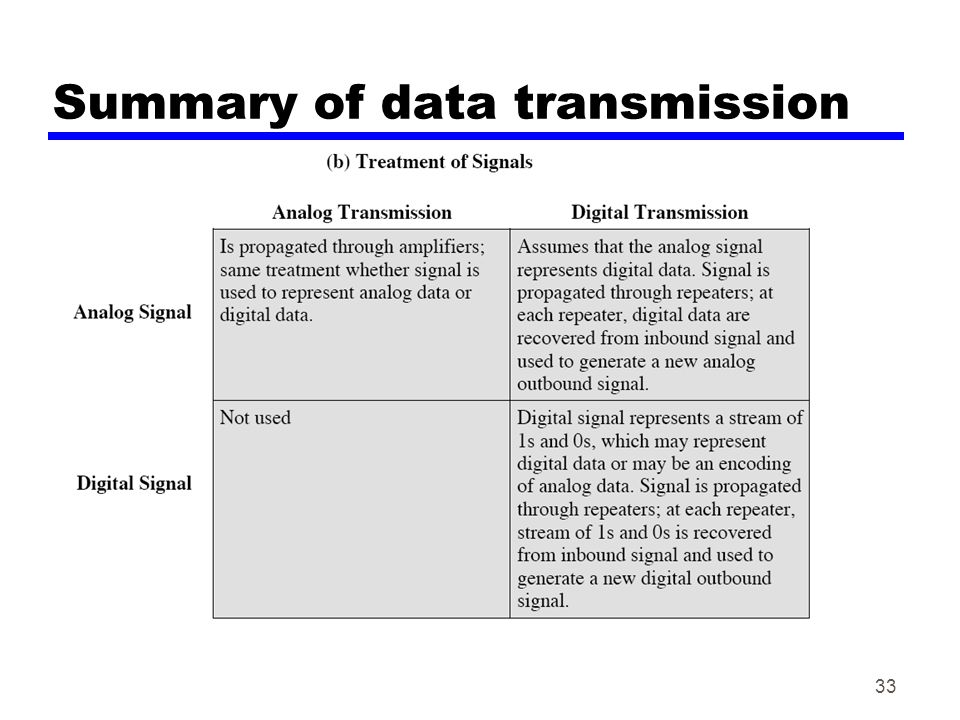 Summary of data transmission