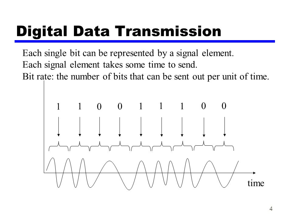 Digital Data Transmission