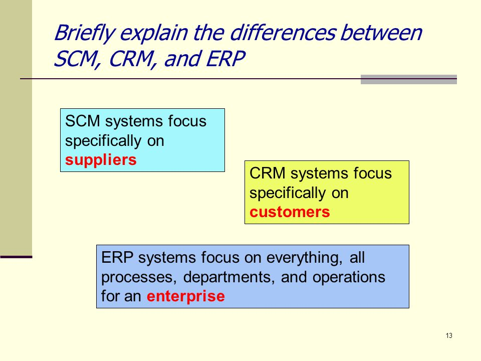 Briefly explain the differences between SCM, CRM, and ERP
