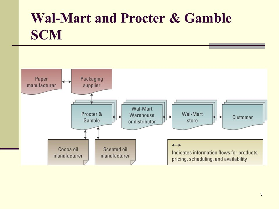 Wal-Mart and Procter & Gamble SCM