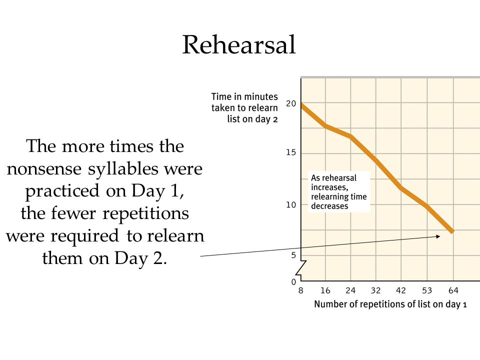 Rehearsal The more times the nonsense syllables were practiced on Day 1, the fewer repetitions were required to relearn them on Day 2.