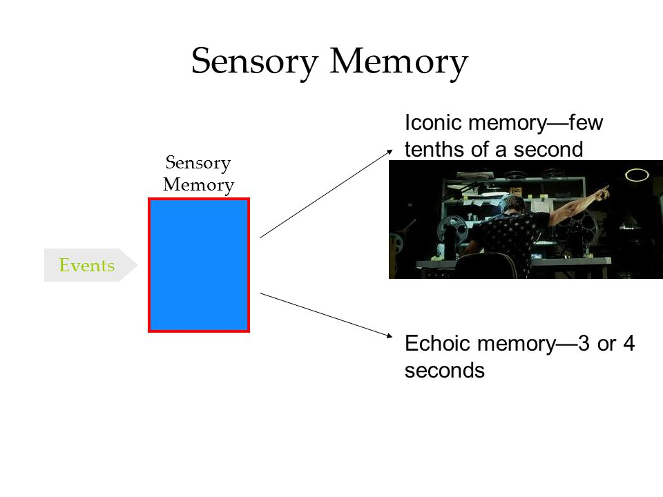 Sensory Memory Iconic memory—few tenths of a second