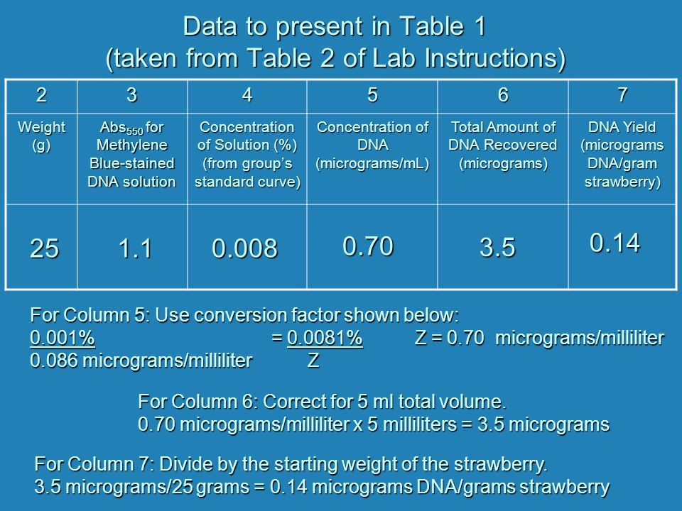 Data to present in Table 1 (taken from Table 2 of Lab Instructions)