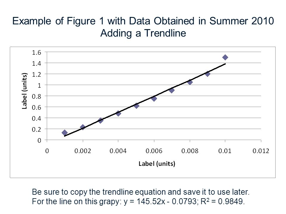 Example of Figure 1 with Data Obtained in Summer 2010 Adding a Trendline