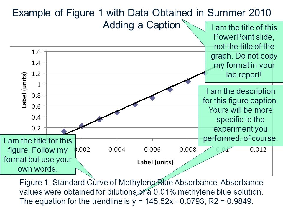 Example of Figure 1 with Data Obtained in Summer 2010 Adding a Caption
