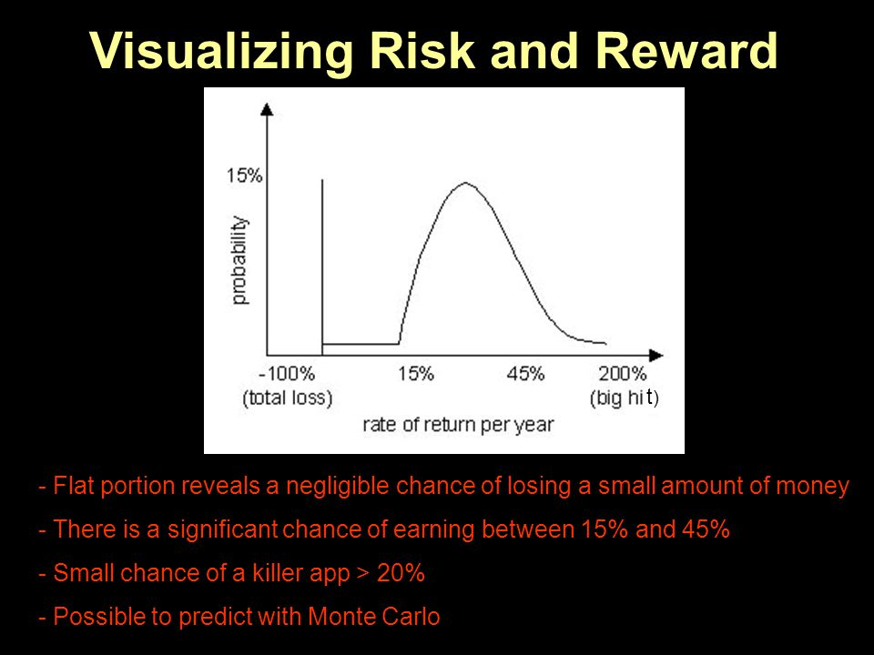 Visualizing Risk and Reward