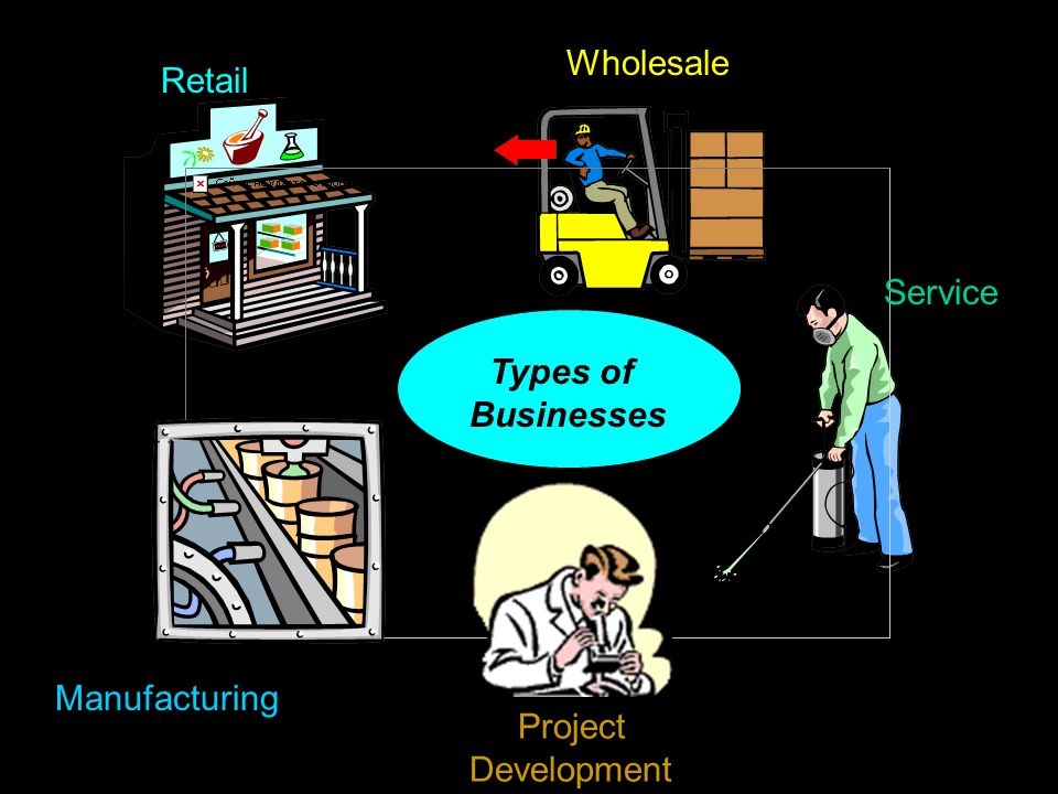 Wholesale Retail Service Types of Businesses Manufacturing Project Development