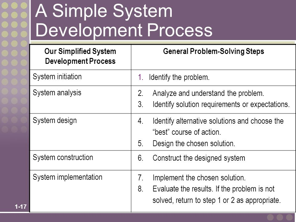 A Simple System Development Process