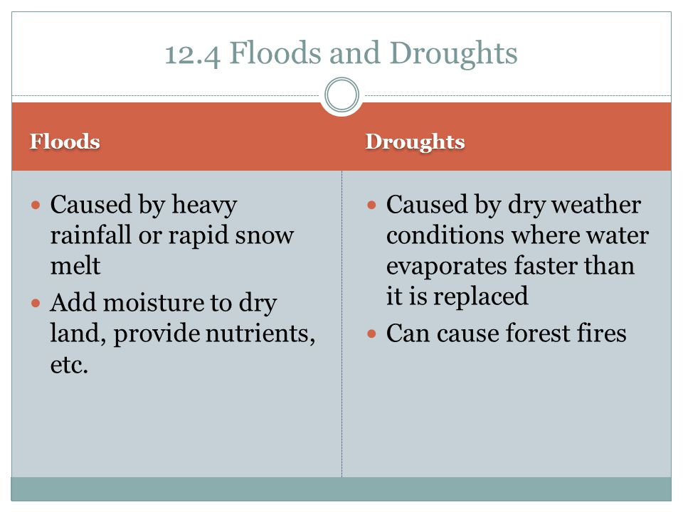 12.4 Floods and Droughts Caused by heavy rainfall or rapid snow melt