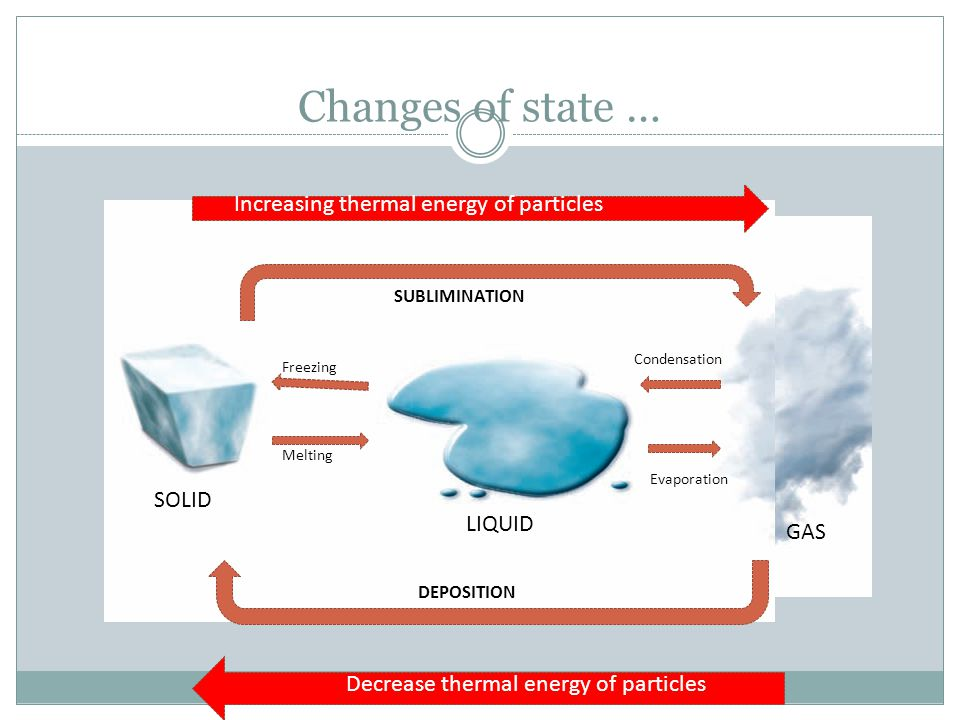 Changes of state … Increasing thermal energy of particles SOLID LIQUID