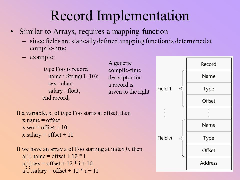 Record Implementation