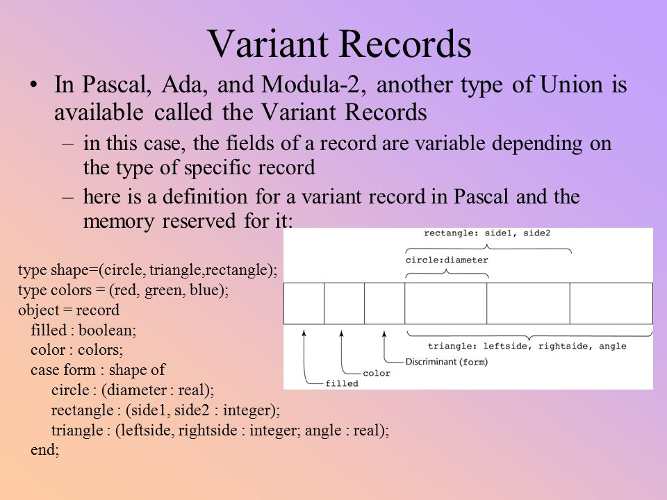 Variant Records In Pascal, Ada, and Modula-2, another type of Union is available called the Variant Records.