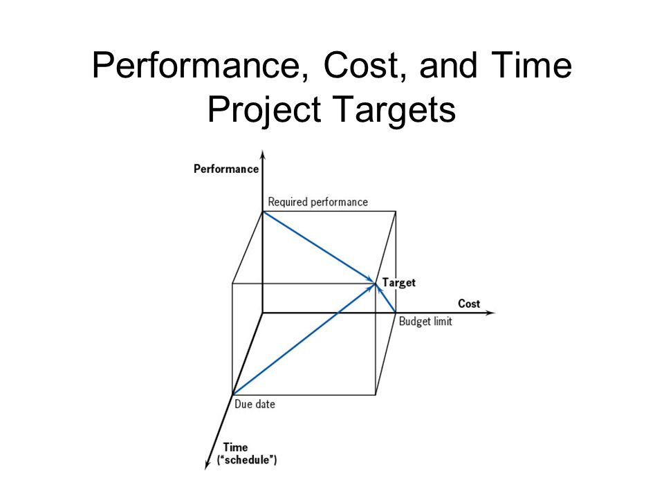 time and cost performance Cost performance index (cpi): this represents the efficiency of the resource   information about project performance over a period of a time.