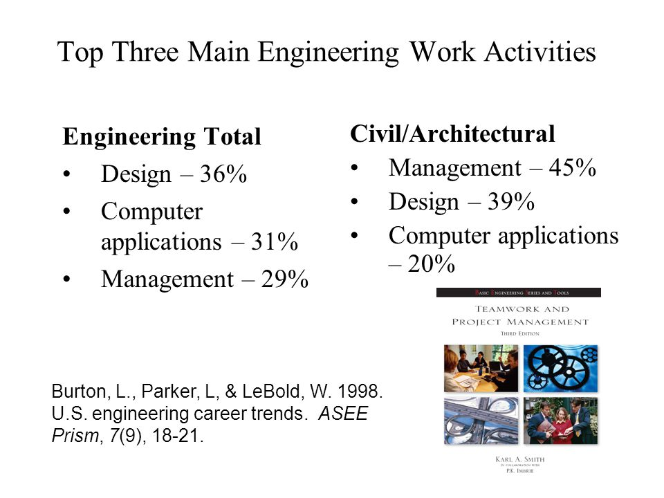 Top Three Main Engineering Work Activities