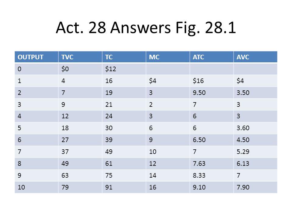 Act. 28 Answers Fig. 28.1 OUTPUT TVC TC MC ATC AVC $0 $12 1 4 16 $4