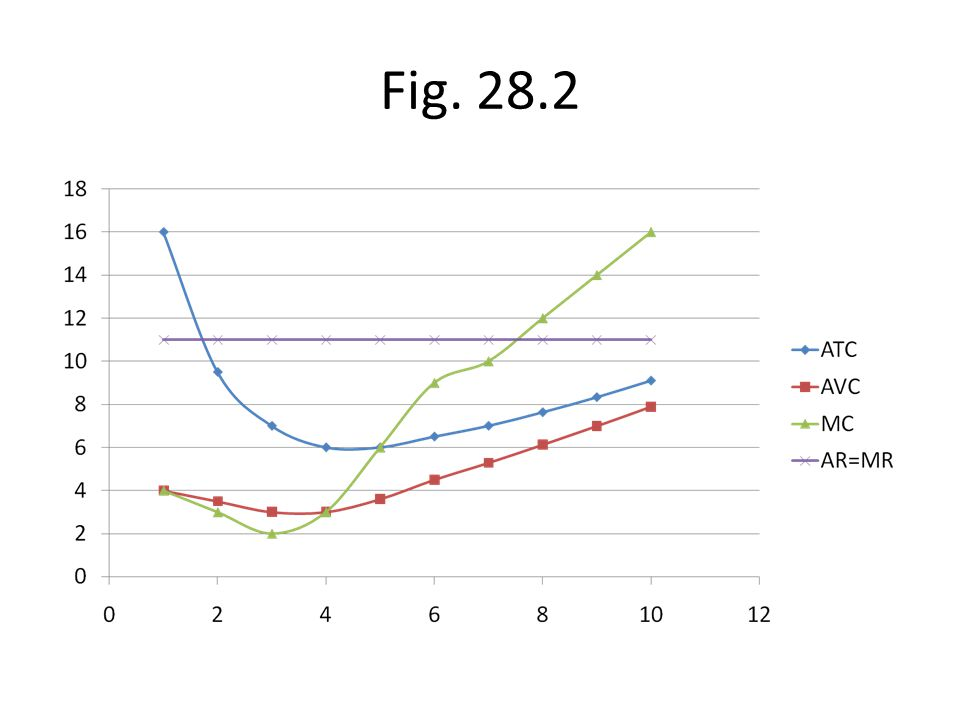 Fig. 28.2