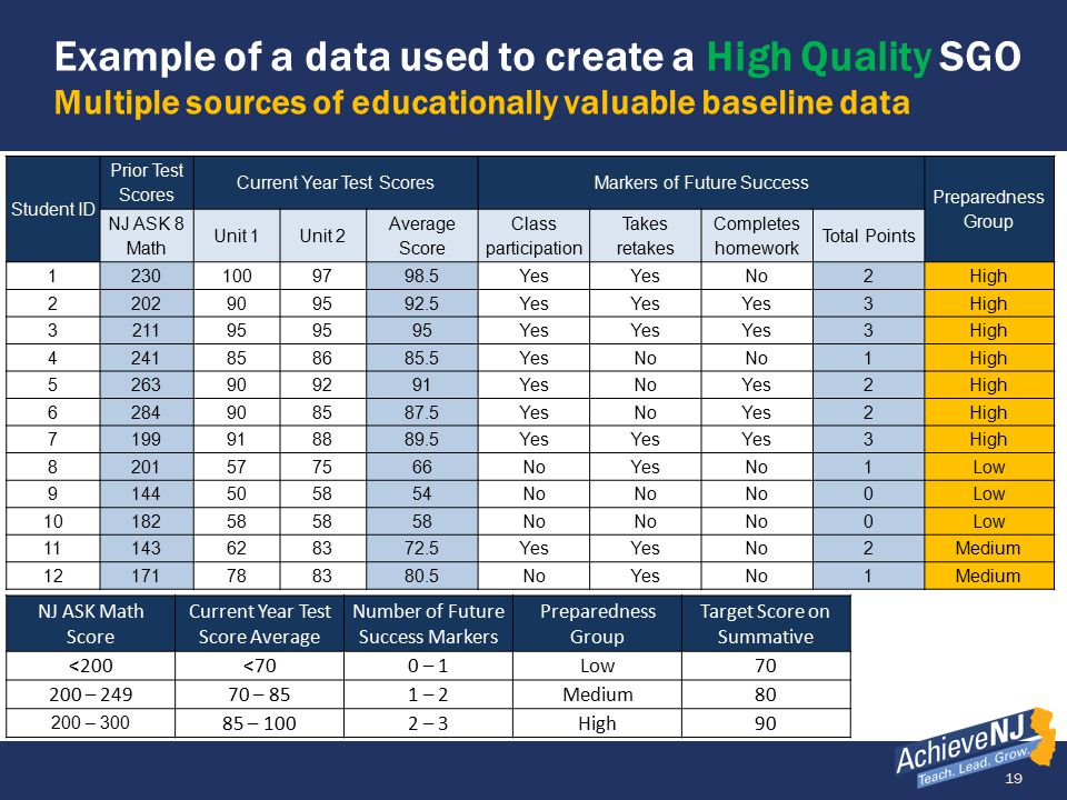 Example of a data used to create a High Quality SGO Multiple sources of educationally valuable baseline data