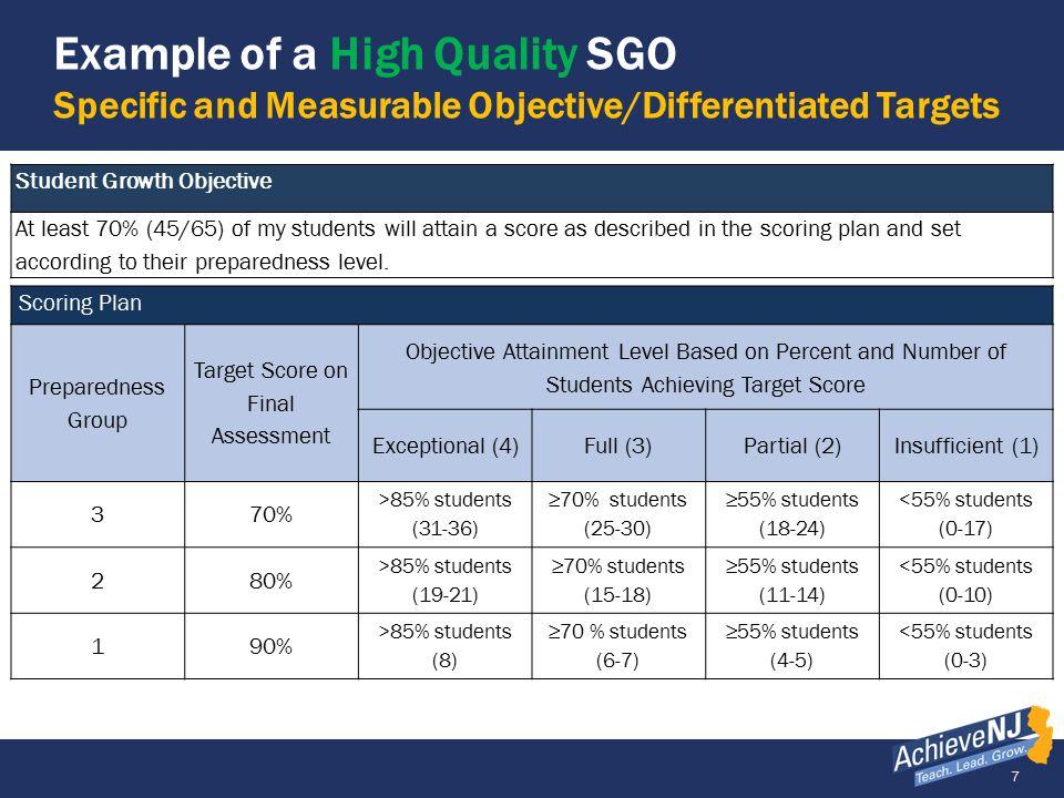 Target Score on Final Assessment