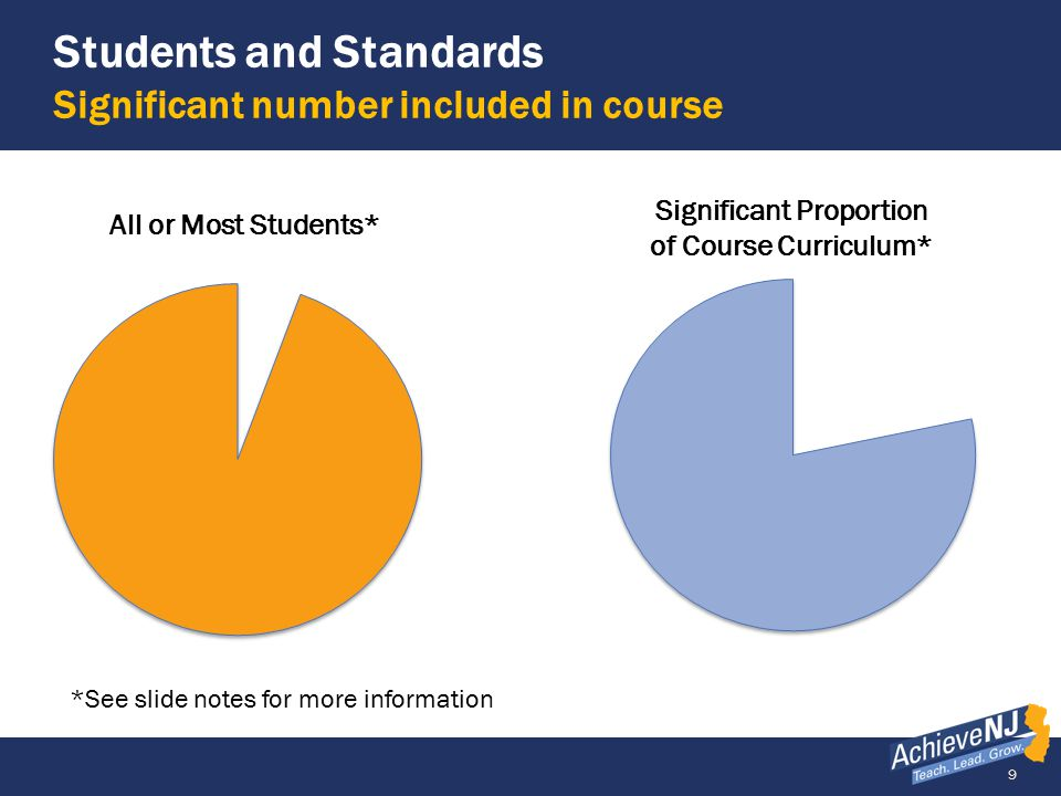 Students and Standards Significant number included in course