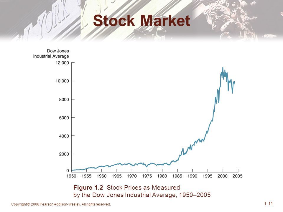 Stock Market Figure 1.2 Stock Prices as Measured by the Dow Jones Industrial Average, 1950–2005.