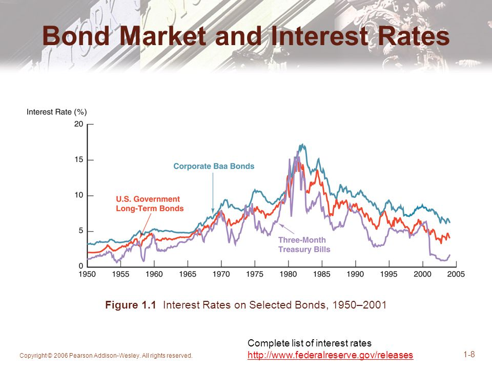 Bond Market and Interest Rates