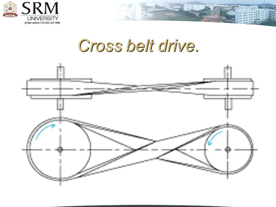 Cross belt drive.