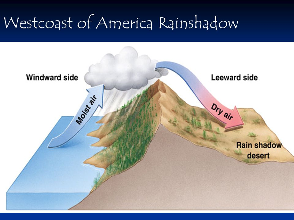 Westcoast of America Rainshadow