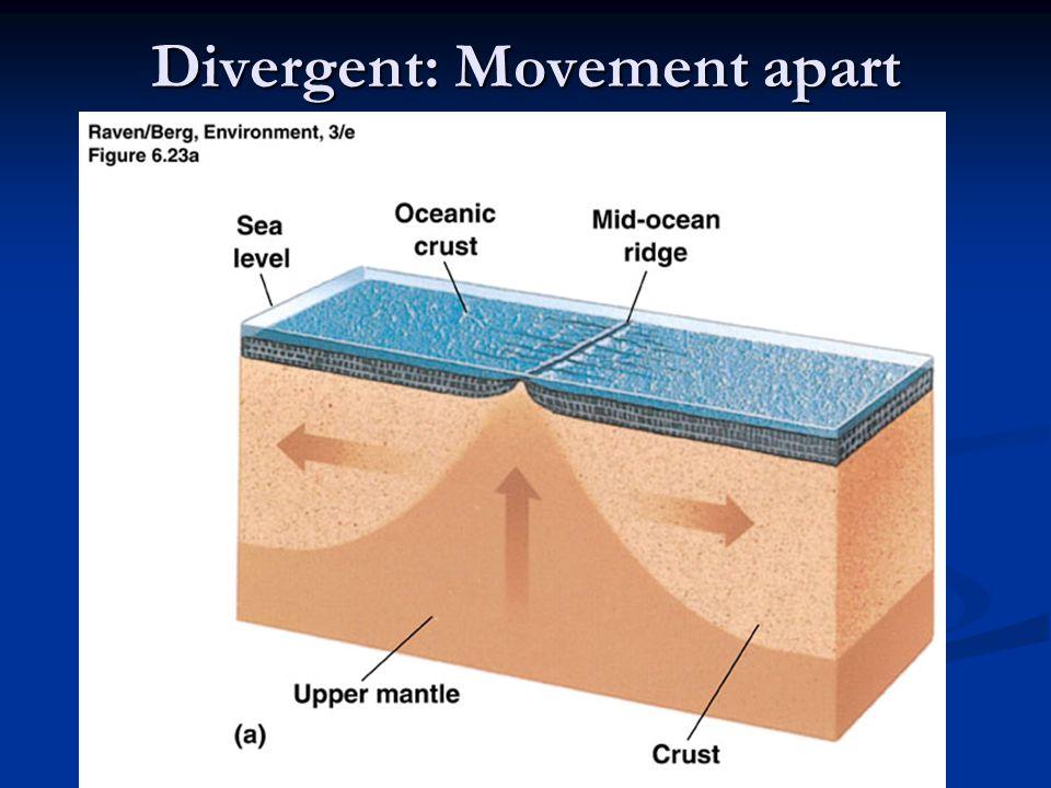 Divergent: Movement apart