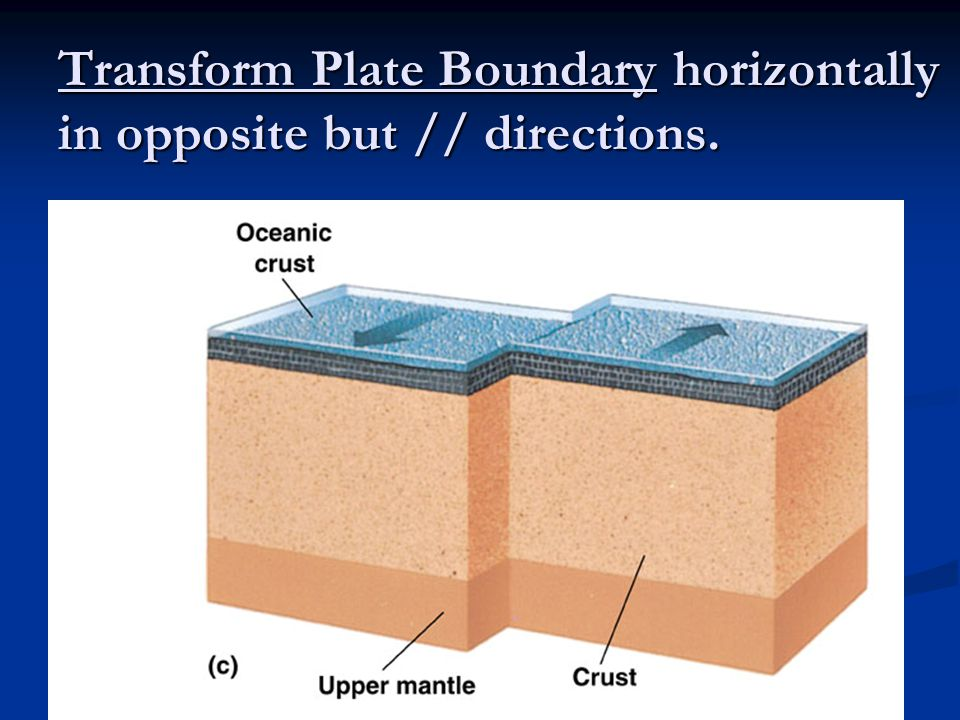 Transform Plate Boundary horizontally in opposite but // directions.