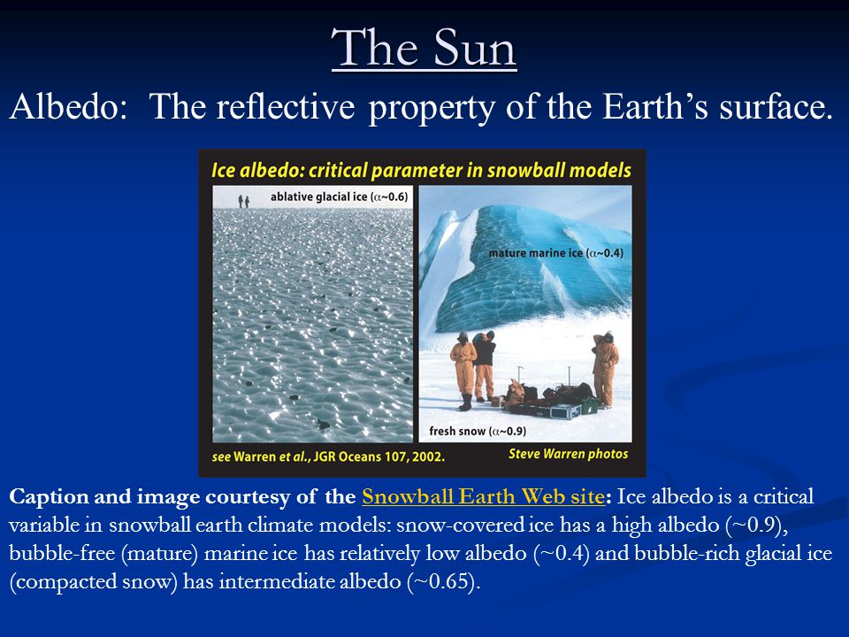 The Sun Albedo: The reflective property of the Earth's surface.