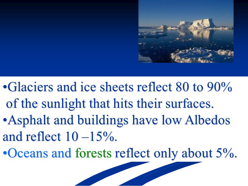 Glaciers and ice sheets reflect 80 to 90%