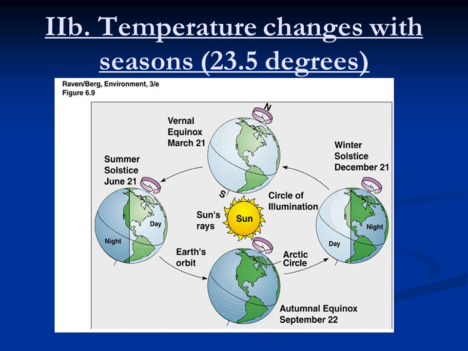 IIb. Temperature changes with seasons (23.5 degrees)