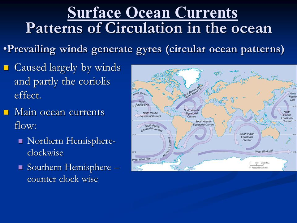 Patterns of Circulation in the ocean