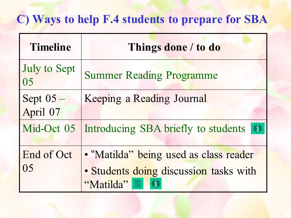 C) Ways to help F.4 students to prepare for SBA