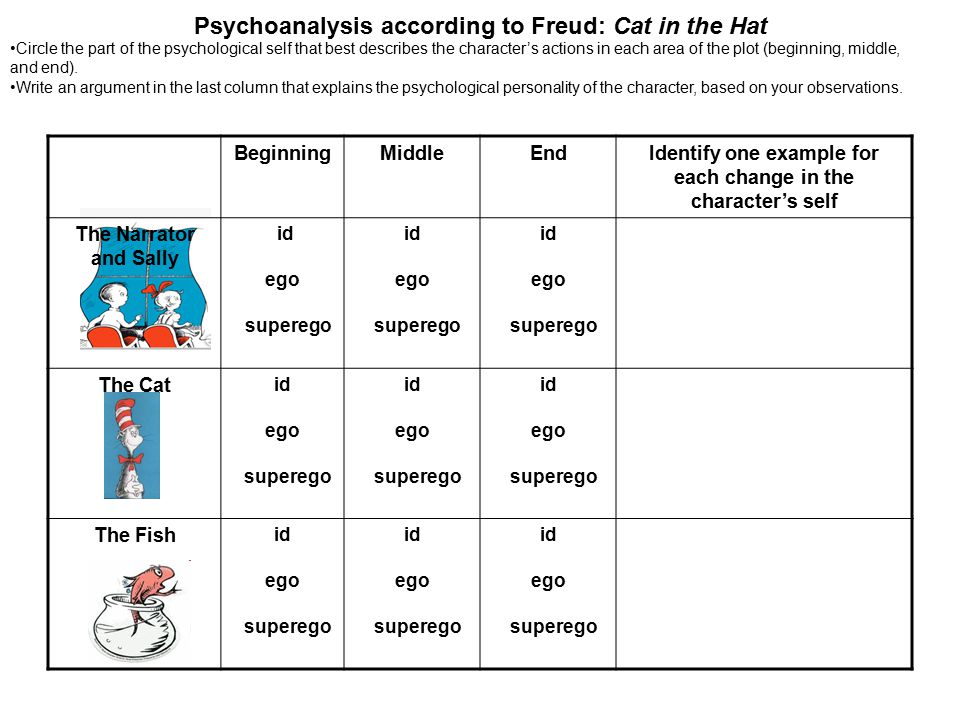 Psychoanalysis according to Freud: Cat in the Hat