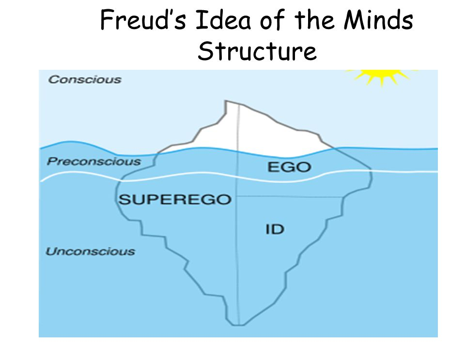Freud's Idea of the Minds Structure
