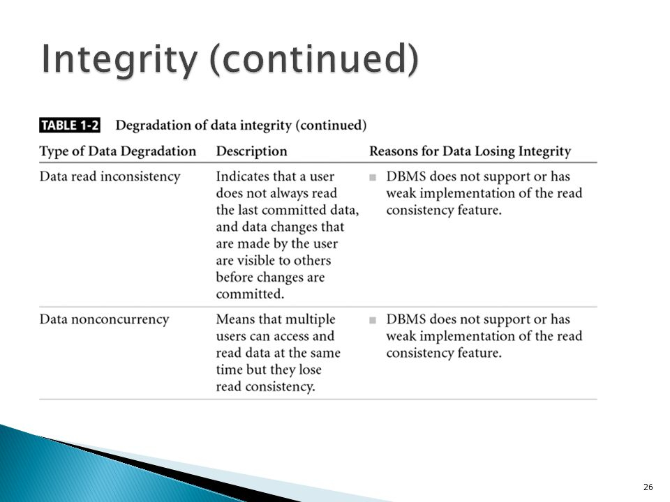 Integrity (continued)
