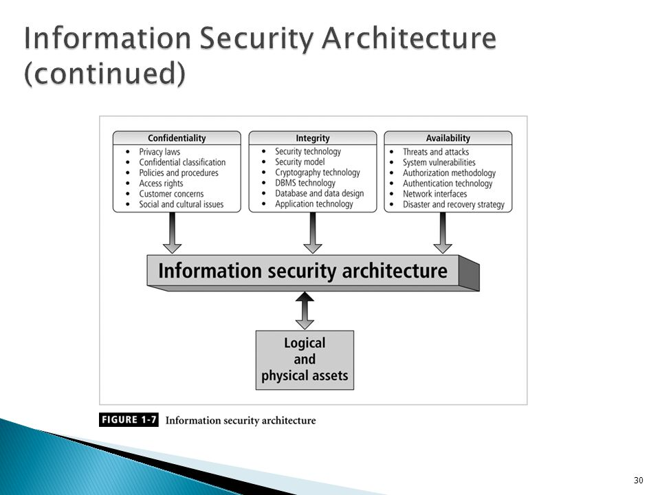 Information Security Architecture (continued)
