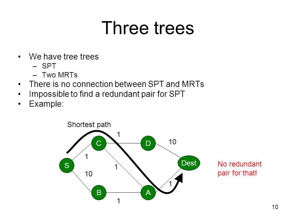 Three trees We have tree trees
