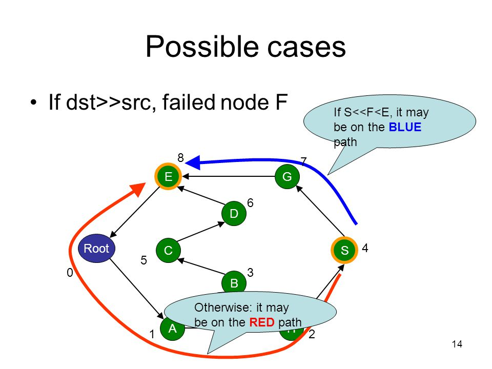 Possible cases If dst>>src, failed node F