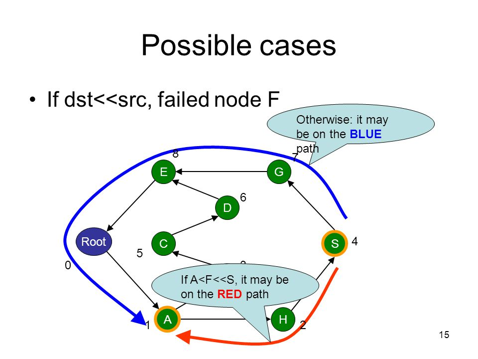 Possible cases If dst<<src, failed node F