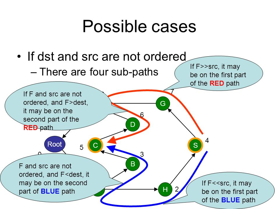 Possible cases If dst and src are not ordered There are four sub-paths